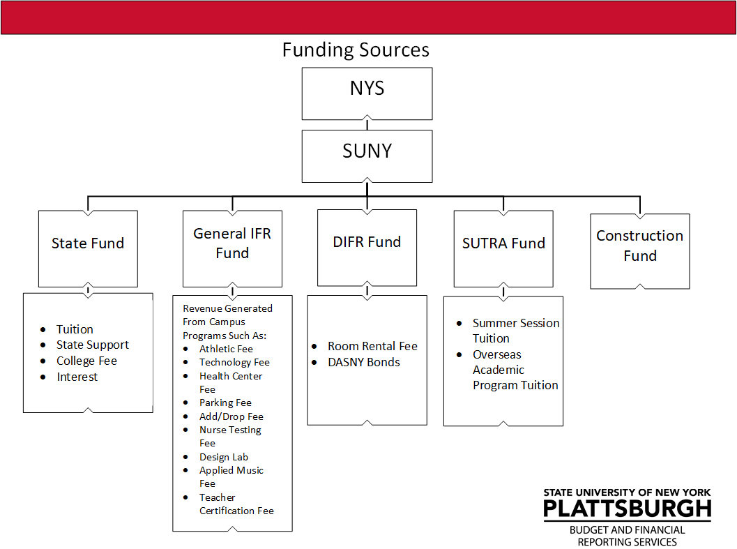 New York State (NYS) funds The State University of New York (SUNY). Each SUNY Campus is funded by the following funding sources: State Fund, General Income Fund Reimbursable (IFR) Fund, Dormitory Income fund Reimbursable Fund (DIFR), State University Tuition Reimbursable Account (SUTRA), and the Construction Fund. The State Fund is supported by tuition, state support, the college fee, and interest. The General IFR fund is supported by revenue generated from campus programs such as the: athletic fee, technology fee, health center fee, parking fee, add/drop fee, nurse testing fee, design lab, applied music fee, and teacher certification fee. The DIFR fund is supported by the room rental fee and DASNY bonds. The SUTRA fund is supported by summer session tuition and overseas academic program tuition.