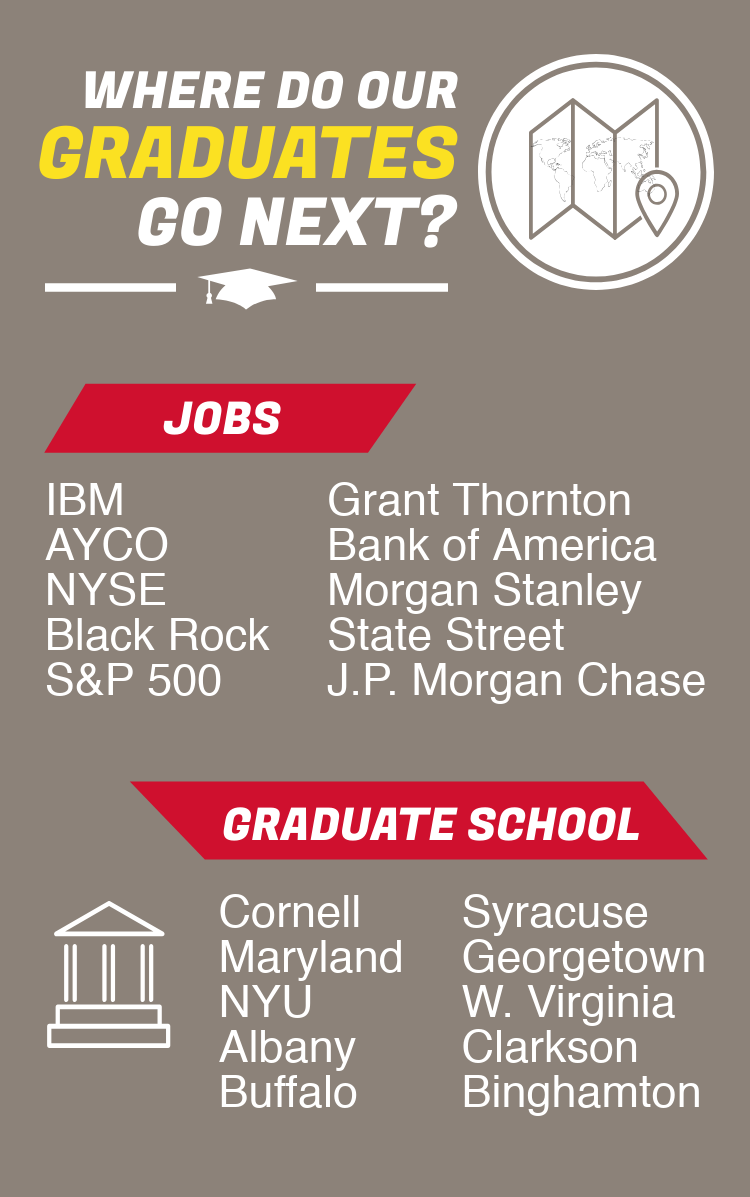Where do our graduates go next? Jobs at IBM, AYCO, NYSE, Black Rock, Grant Thornton, Bank of America, Morgan Stanley, and J.P. Morgan Chase. Or graduate school at Cornell, Maryland, NYU, Syracuse, Georgetown, Clarkson, and West Virginia.