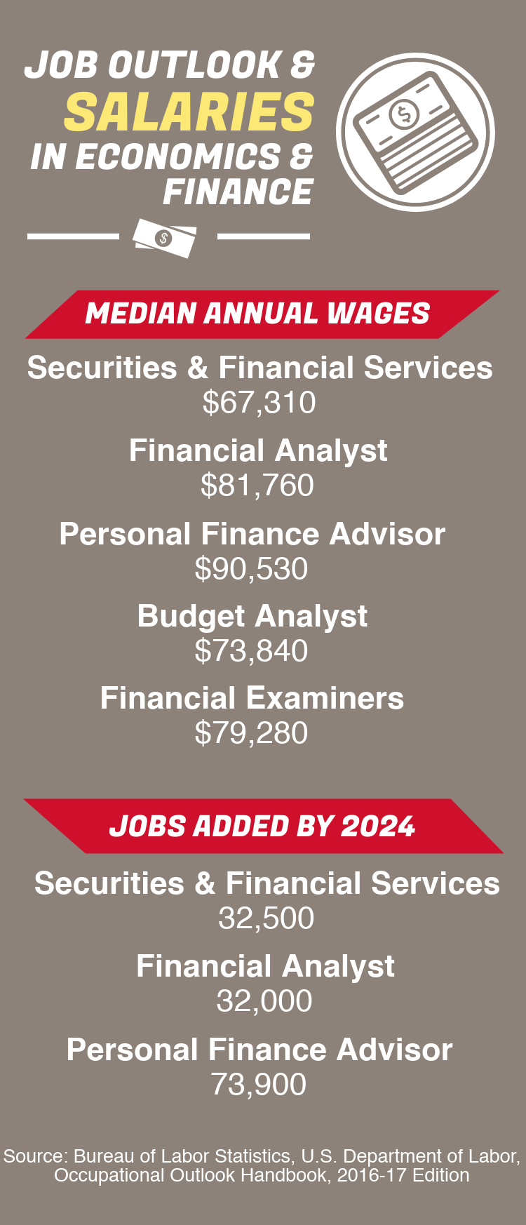 Infographic: Job outlook and salaries in economics and finance, median wages for Securities and financial services are $67,310, financial analyst are $81,760, personal financial advisor are $90,530, budget analyst are $73,840, and financial examiners are $79,280. Jobs added through 2024 for securities and financial services are 32,500, financial analyst are 32,000, and personal financial analysts are 73,900