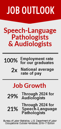 Job outlook for speech-language pathologists and audiologists: 100% employment for our graduates, 2 times the national average rate of pay, job growth through 2024 is 29% for audiologists and 21% for speech-language pathologists