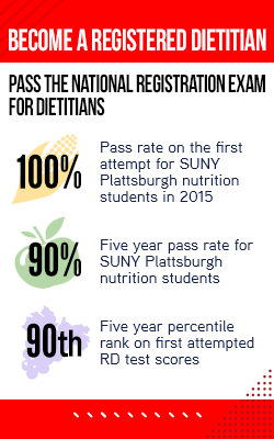 Over the past year, 100% of SUNY Plattsburgh Nutrition Program graduates passed the National Registration Examination for Dietitians (RD) on their first attempt, our five year pass rate is 90%, and our students have a 90th five year percentile rank on first attempt scores