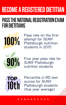 Over the past year, 100% of SUNY Plattsburgh Nutrition Program graduates passed the National Registration Examination for Dietitians (RD) on their first attempt, our five year pass rate is 90%, and our students have RD Test scores ranked in the top 10 percentile, based on last five year's average