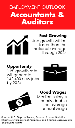 Employment outlook for accountants and auditors: job growth is faster than average through 2024; 11% growth rate with 142,400 new jobs; good wages at double the national average annual wage; source is U.S. Dept. of Labor Bureau of Labor Statistics