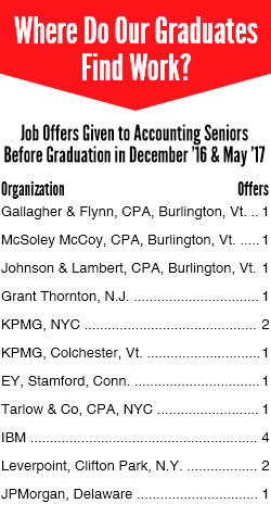 The graphic lists graduate job offers by organization and number of offers: Gallagher & Flynn, CPA, Burlington, Vt., 1; McSoley McCoy, CPA, Burlington, Vt., 1; Johnson & Lambert, CPA, Burlington, Vt., 1; Grant Thornton, N.J., 1; KPMG, NYC, 2; KPMG, Colchester, Vt., 1; EY, Stamford, Conn., 1; Tarlow & Co, CPA, NYC, 1; IBM, 4; Leverpoint, Clifton Park, N.Y., 2; JPMorgan, Delaware, 1