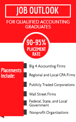Job outlook for qualified accounting graduates: 90-95% placement rate; placements include big 4 accounting firms, regional and local CPA firms, publicly traded corporations, Wall Street firms, federal, state, and local government, nonprofit organizations