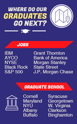 Infographic: Where do our graudates to next? To jobs at IBM, AYCO, NYSE, Black Rock, S&P 500, Grant Thornton, Bank of America, Morgan Stanley, State Street, and J.P. Morgan Chase. Graduates school at Cornell, Maryland, NYU, Albany, Buffalo, Syracuse, Georgetown, W. Virginia, Clarkson, and Binghamton.