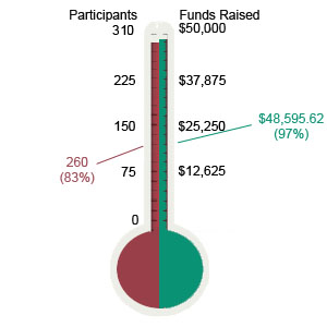 Currently, 252 participants or 84% of our goal of 330 and $45,019 or 85% of our goal of $53,000.