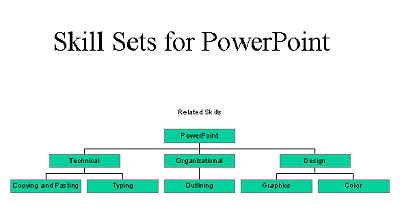 Illustration of a Completed PowerPoint Organization Chart
