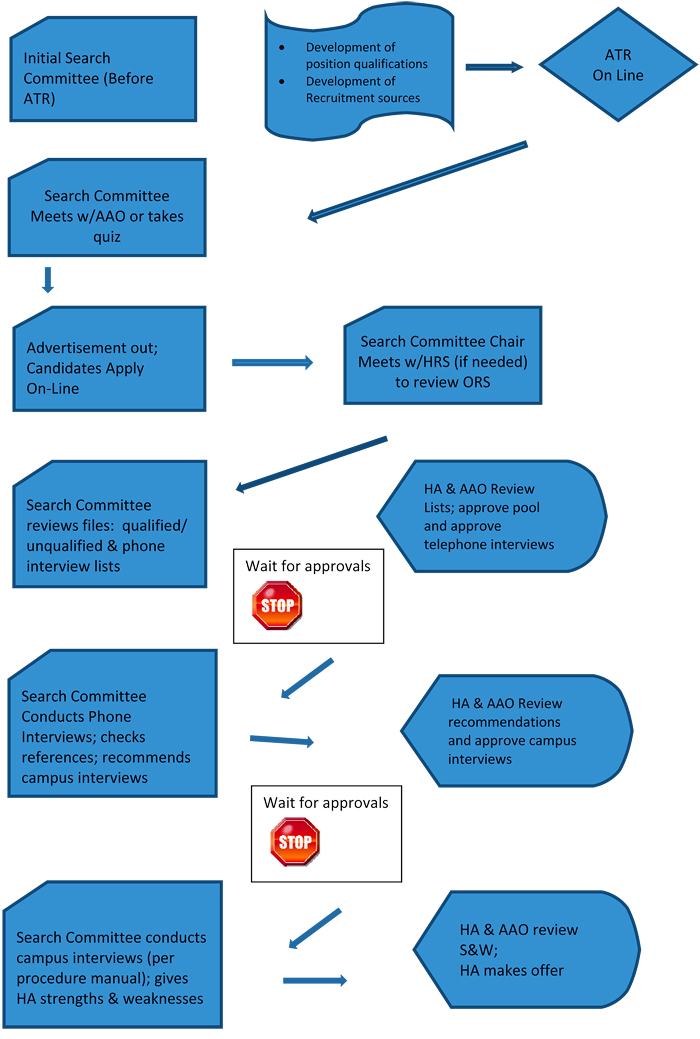 Search Process Flow Chart