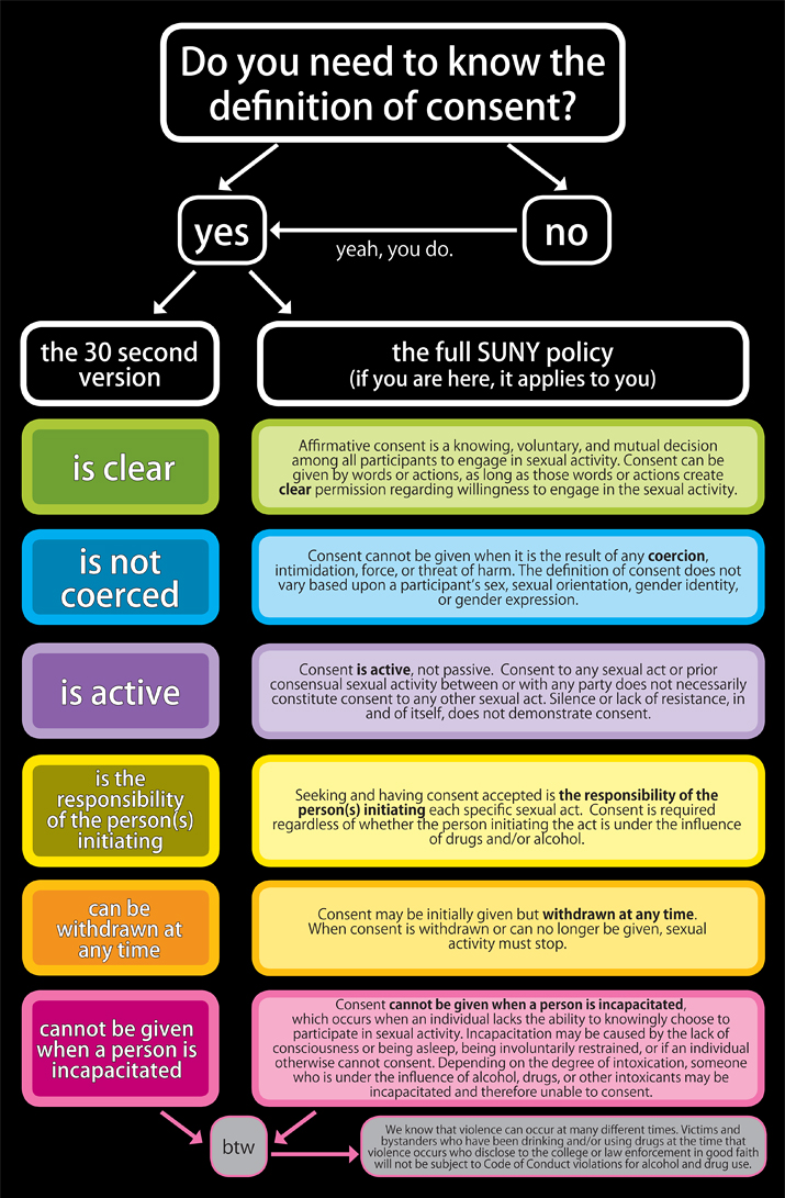 What is consent flow chart.